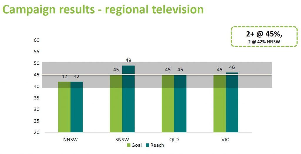 regional tv result